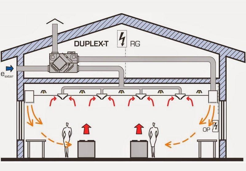 Những vấn đề đáng lưu ý cho một hệ thống thông gió mát lạnh