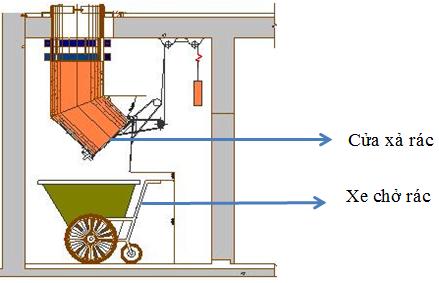 Ống xả rác Sơn Mỹ luôn đảm bảo các tiêu chuẩn an toàn phòng cháy chữa cháy